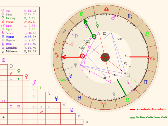 Birth chart example 2