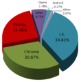 Browser Usage for March 2012.png