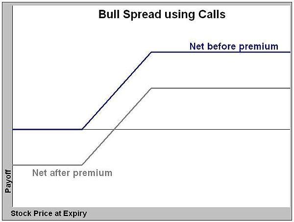 Bull Spread Wikiwand