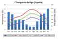 Climograma de Vigo (España).PNG