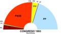 Congreso1993sitze.png