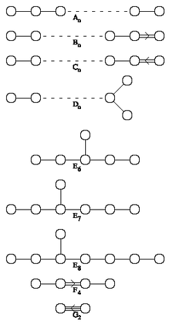 Pictures of all the connected Dynkin diagrams