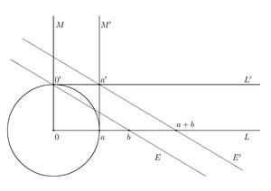 Die Geometrische Ausführung Der Vektoriellen Addition Auf Dem Zahlenstrahl.  Man Muss Einen Zirkel Einsetzen Und Parallele Geraden Konstruieren Können.