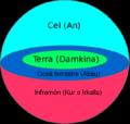 Cosmologia Sumeria cat.png