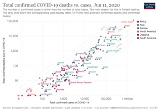 Covid-19-total-confirmed-cases-vs-total-confirmed-deaths.png