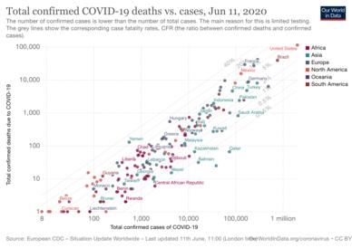 Případ úmrtnost v jednotlivých zemích a počet případů