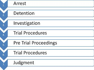 trial process The judicial process criminal cases  reviews evidence presented by the us attorney and decides whether it is sufficient to require a defendant to stand trial.