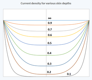 Skin effect - Current density in round wire for various skin depths.  Numbers shown on each curve are the ratio of skin depth to wire radius.  The curve shown with the infinity sign is the zero frequency (DC) case.  All curves are normalized so that the current density at the surface is the same.  The horizontal axis is the position within the wire with the left and right extremes being the surface of the wire.  The vertical axis is relative current density.