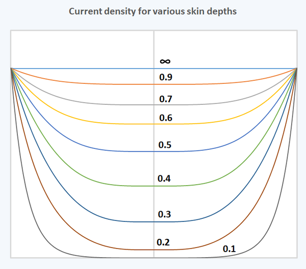 Current density in round wire for various skin depths. Numbers shown on each curve are the ratio of skin depth to wire radius. The curve shown with the infinity sign is the zero frequency (DC) case. All curves are normalized so that the current density at the surface is the same. The horizontal axis is the position within the wire with the left and right extremes being the surface of the wire. The vertical axis is relative current density. Current Density in Round Wire for Variuos Skin Depths.png