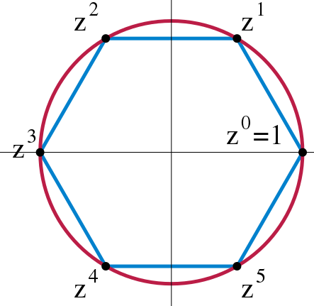 File:Cyclic group.svg