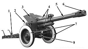 152 mm howitzer M1943 (D-1) - Components of D-1 howitzer:   1 — split trails   2 — breachblock   3 — gunshield   4 — recoil devices (buffer and recuperator)   5 — barrel   6 — muzzle brake   7 — wheels   8 — suspension   Parts 1, 7 and 8 belong to the carriage; 2, 4, 5 and 6 make the barrel group