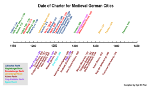 German town law - Timeline of medieval German charter cities grouped by type.
