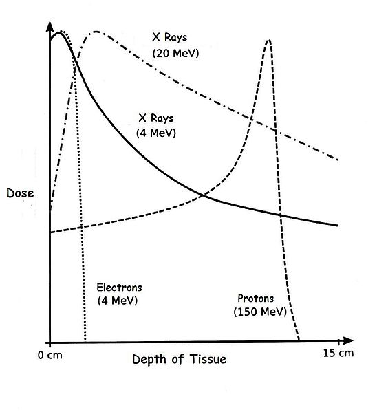 File:Depth Dose Curves.jpg