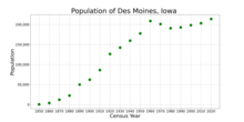 The population of Des Moines, Iowa from US census data