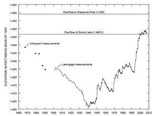 Devils Lake (North Dakota) - Historical Elevations of Devils Lake, 1860–2008