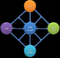 كتاب شبكات المعلومات والاتصالات pdf