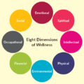 Eight Dimensions of Wellness.png