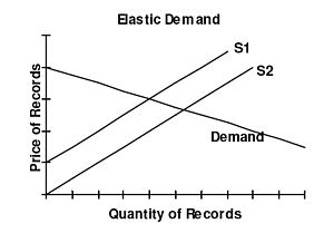 IB Economics/Microeconomics/Elasticities - Wikibooks, open books ...
