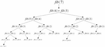 Computation of the 7th number of the Fibonacci...