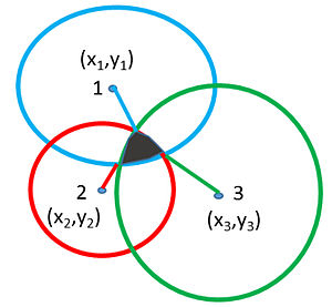 Machine olfaction - Figure 2 Triangulation Method