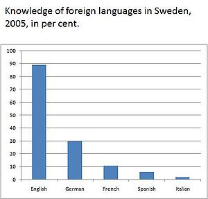Languages of Sweden - Wikipedia