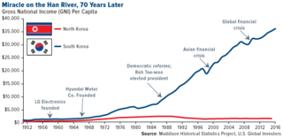 Period of rapid economic growth in South Korea following the Korean War (1950-1953)