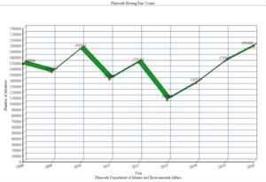 Town Brook (Massachusetts) - Image: Herring Run Count numbers