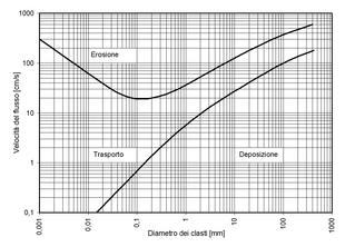 Curva di hjulstrm wikipedia curva di hjulstrm ccuart Gallery