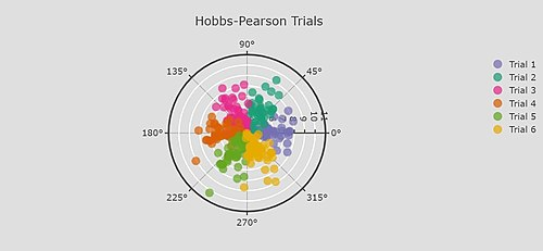 Scatter plot - Wikipedia