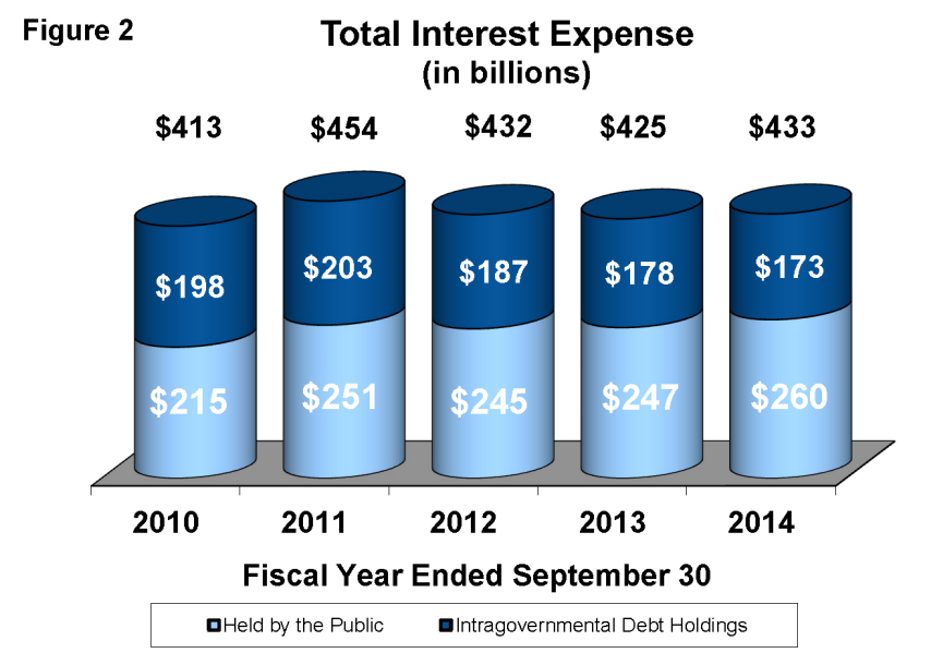 Interest expense on the U.S. national debt