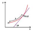 Intrinsic coordinates.png