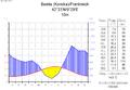 Klimadiagramm-deutsch-Bastia (Korsika)-Frankreich.png