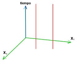 En la imagen, dos part�culas en reposo relativo, en un espacio-tiempo llano.