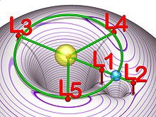 220px-Lagrangian_points_equipotential.jpg