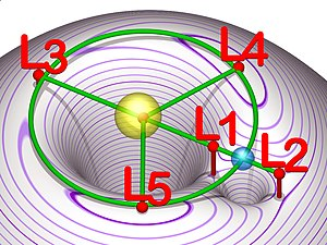 Lagrangian point - Image: Lagrangian points equipotential