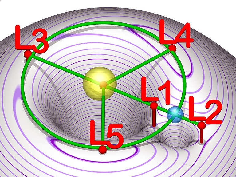 Lagrangian points equipotential