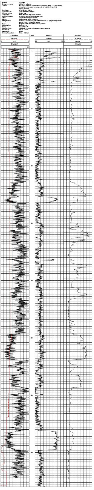 Well logging - Wireline log consisting of caliper, density and resistivity logs