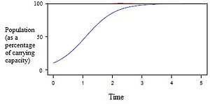 Population growth - The logistic growth of a population.