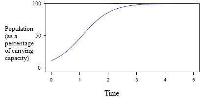 Logistic growth graph (population ecology)