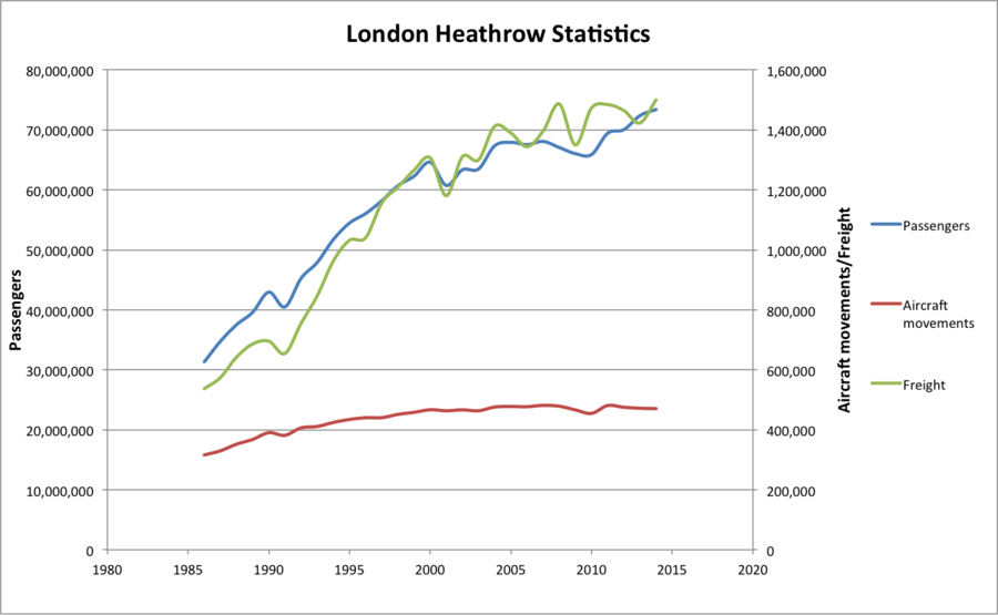 Development of passenger numbers, aircraft movements and air freight between 1986 and 2014 London Heathrow Statistics.png