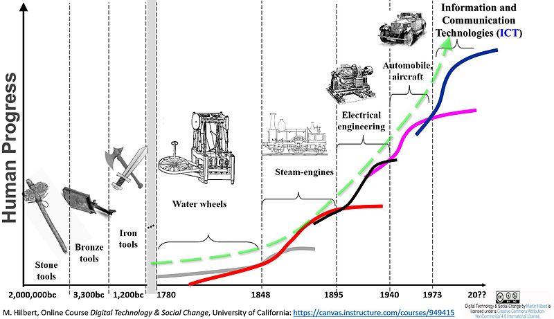Long Waves of Social Evolution.jpg