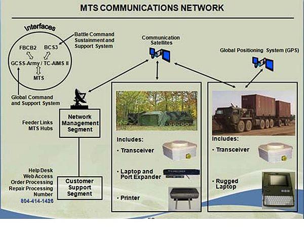 Movement Tracking System Wikipedia
