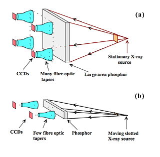 Basic physics of digital radiographythe applications wikibooks fig 724 a a large phosphor screen coupled to several ccds using fibre optic tapers b a scanning slot system where a narrow phosphor screen is ccuart Gallery