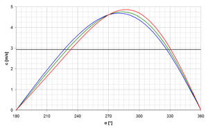 Mean piston speed - The comparison of mean piston speed (black line) with real piston speed (color lines). Diagram shows one stroke from BDC to TDC. Revolution = 1.000 min-1, stroke = 88 mm. The connecting rod ratio l/r varies: 3 - red, 4 - green, 5,5 - blue