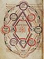 Medieval four elements.jpg