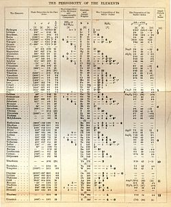 Dmitri mendelyev wikipedia la enciclopedia libre el gran xito de mendelyev la tabla peridica y la prediccin de elementos no descubiertos an en 1891 urtaz Image collections