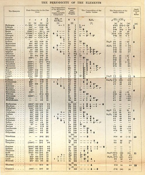 File:Mendeleev Table 5th II.jpg