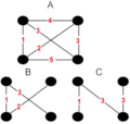 Minimum Bottleneck Spanning Trees.png