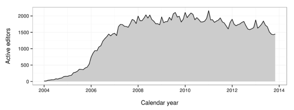 The number of monthly active editors (>= 5 edits) is plotted for Portuguese Wikipedia.