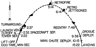 Sub-orbital spaceflight - Profile for the first manned American sub-orbital flight, 1961. Launch rocket lifts the spacecraft for the first 2:22 minutes. Dashed line: zero gravity.